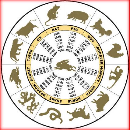знак зодиака, совместимость знаков, гороскоп...